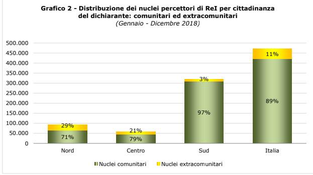Distrivbuzione % dei nuclei percettori di ReT per area geografica Grafico 2