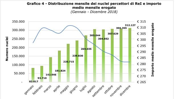 Distrivuzione % dei nuclei percettori di ReT per area geografica Grafico 4