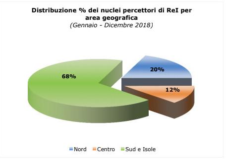 Distrivuzione % dei nuclei percettori di ReT per area geografica