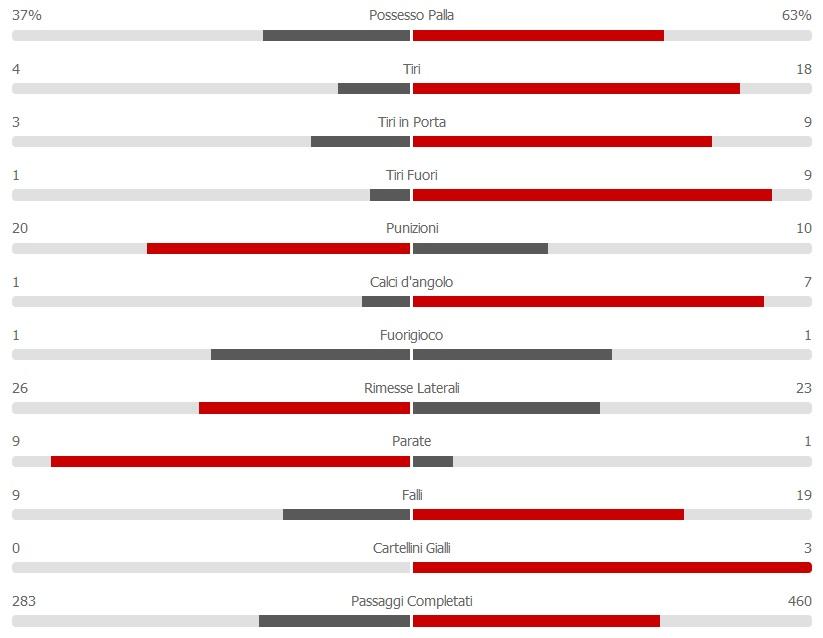 statistiche secondo tempo milan napoli coppa italia