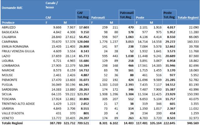 Domande reddito di cittadinanza al 260419