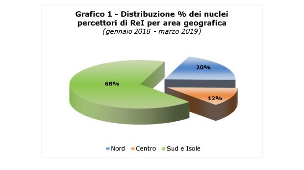 Grafico 1 REI