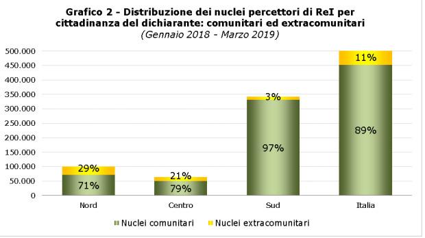 Grafico 2 REI