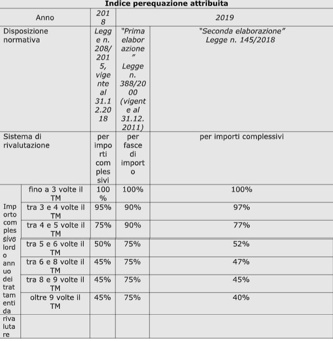 INPS - Indice perequazione attribuita