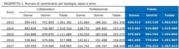 Lavoratori parasubordinati Prospetto1