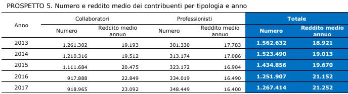 Lavoratori parasubordinati Prospetto5