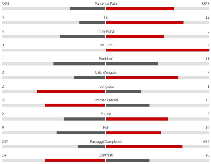 statistiche Chievo - Napoli 14-04-19