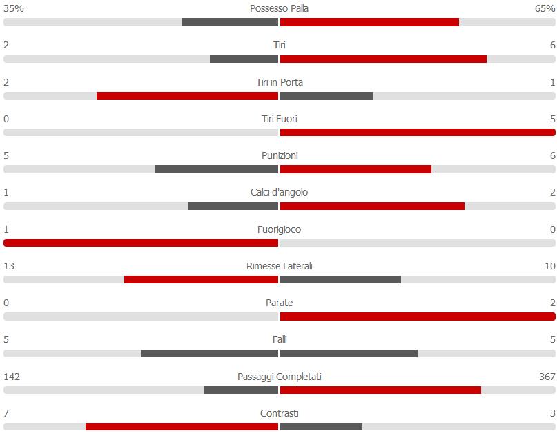 statistiche primo tempo Chievo - Napoli 14-04-19