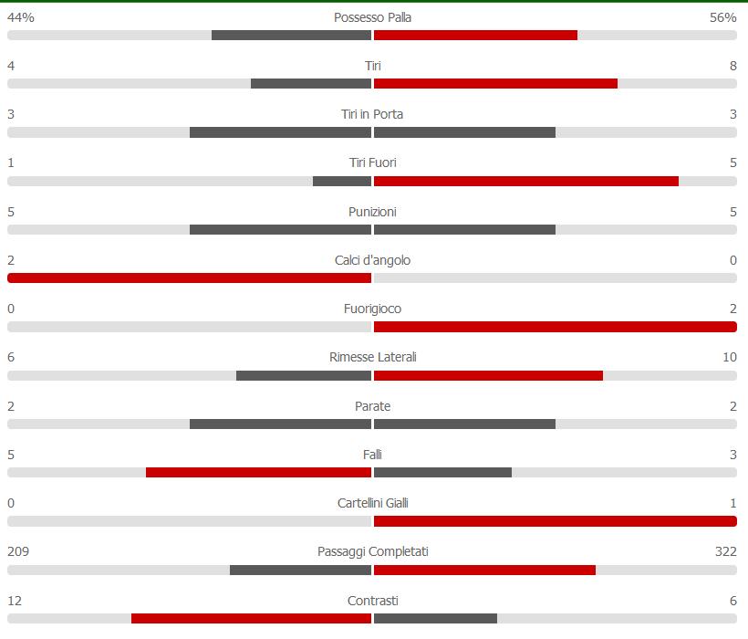 statistiche primo tempo Empoli - Napoli 03-04-19