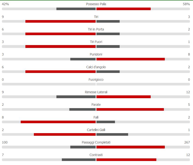 statistiche secondo tempo Empoli - Napoli 03-04-19