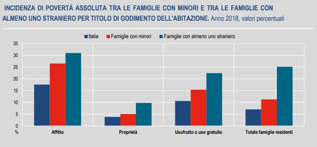 ISTAT - Incidenza di povertà assoluta - 2018