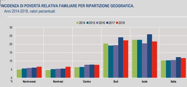 ISTAT - Incidenza di povertà relativa - 2018