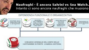 Naufraghi - È ancora Salvini vs Sea Watch