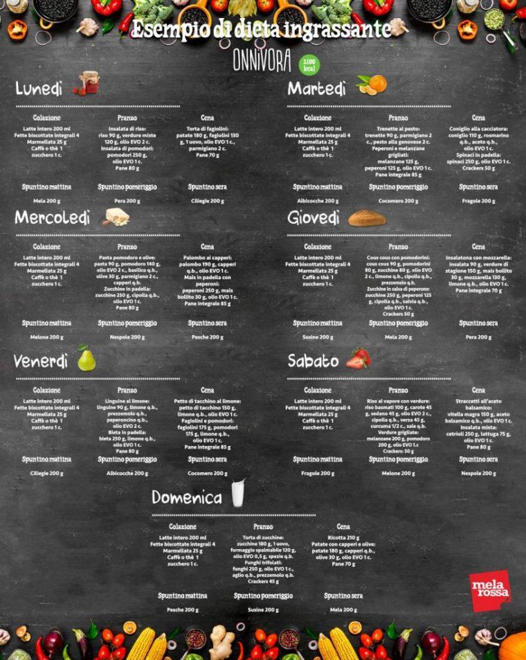 dieta-per-ingrassare-onnivora (da pinterest melarossa.it)