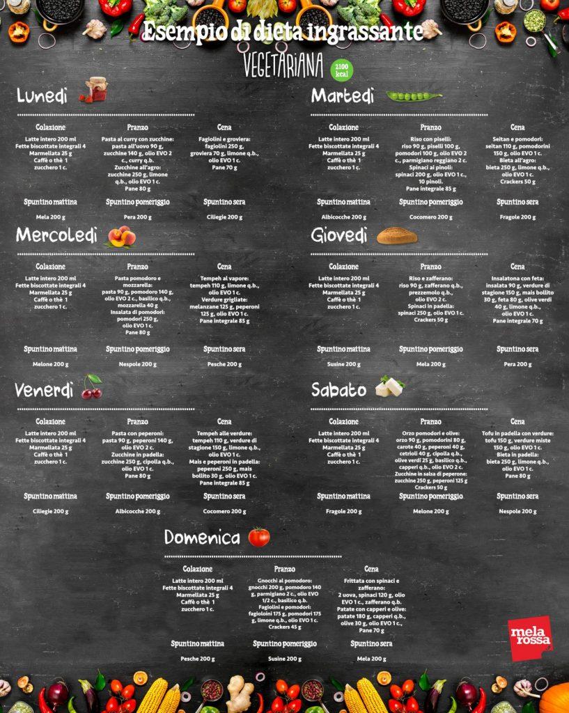 dieta-per-ingrassare-vegetariana-817x1024 (da pinterest melarossa.it)