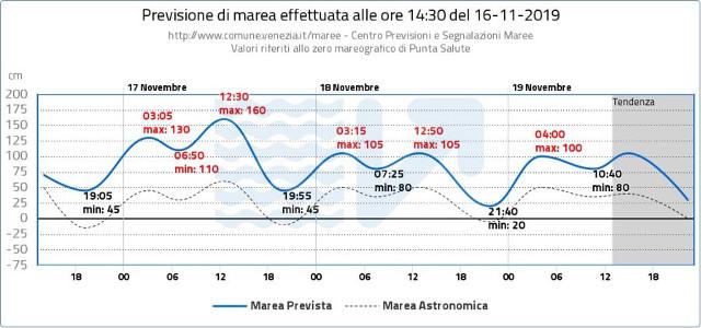 Acqua alta a Venezia, previsioni alle ore 14.30 del 16 novembre 2019