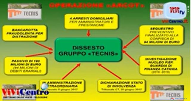 GUARDIA DI FINANZA CATANIA, INSOLVENZA GRUPPO TECNIS