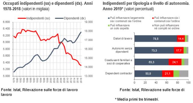 Diagramma rapporto integrato occupati indipendenti