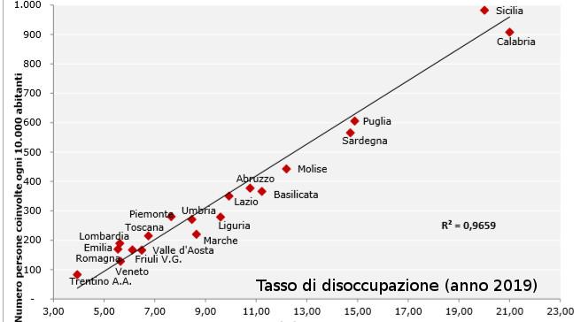 Grafico 10 –Tasso di inclusione RdC-PdC vs Tasso di disoccupazione