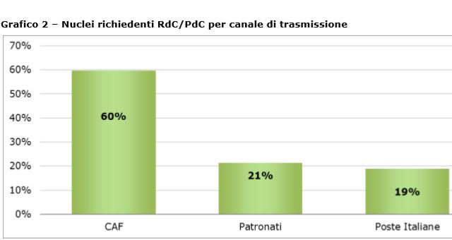 Grafico 2 – Nuclei richiedenti RdC/PdC per canale di trasmissione