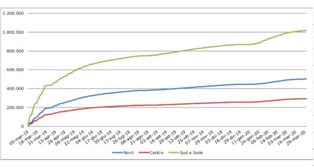 Grafico 3 – Nuclei richiedenti RdC/PdC per data di presentazione della domanda e area geografica