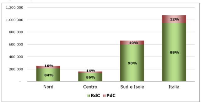 Grafico 4 – Nuclei percettori di RdC/PdC al netto dei decaduti dal diritto per area geografica e tipologia della prestazione