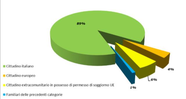 Grafico 5 – Nuclei percettori di RdC/PdC al netto dei decaduti dal diritto per cittadinanza del richiedente