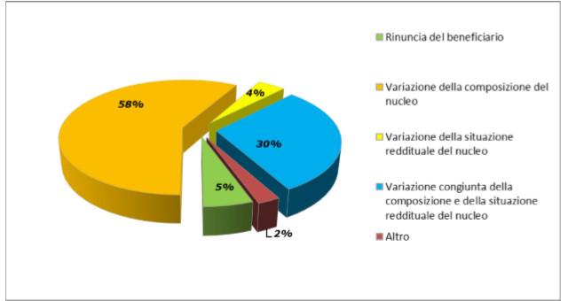 Grafico 6 – Nuclei percettori di RdC/PdC decaduti dal diritto motivo di decadenza