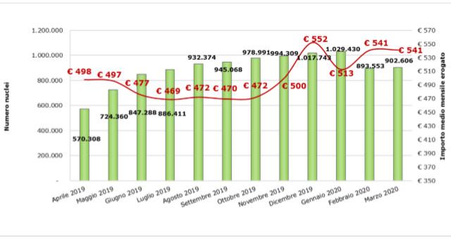 Grafico 7 – Distribuzione mensile dei nuclei percettori di RdC/PdC e degli importi medi mensili erogati (Aprile 2019 – Marzo 2020)