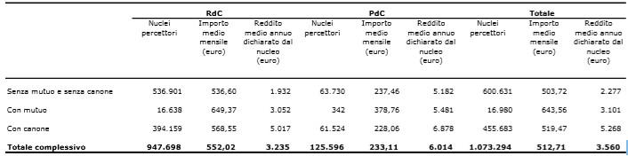 Prospetto 1 – Nuclei percettori di RdC/PdC per componenti economiche del beneficio