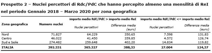 Prospetto 2 – Nuclei percettori di Rdc/PdC che hanno percepito almeno una mensilità di ReI nel periodo Gennaio 2018 – Marzo 2020 per zona geografica