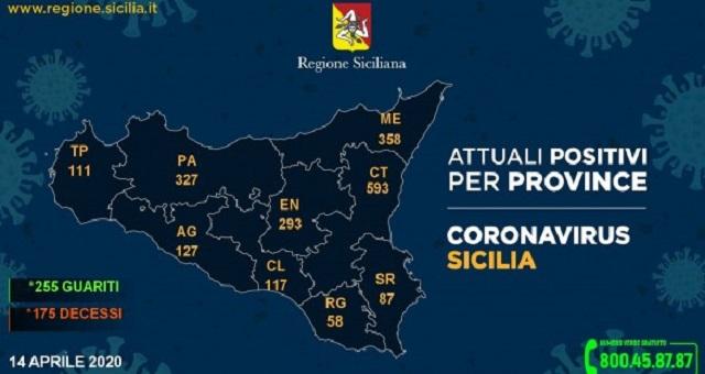 Stabili i contagi in Sicilia da Sars-Cov-2