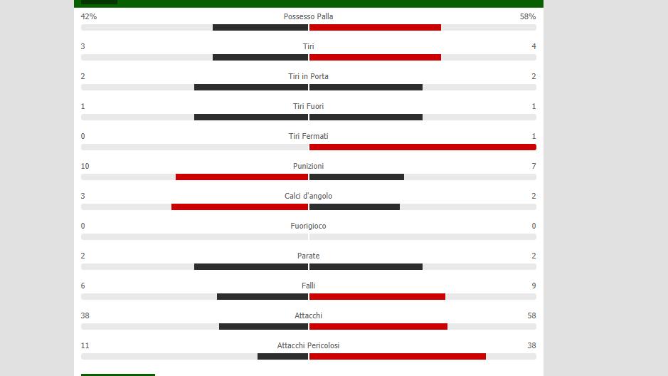 Napoli Juventus primo tempo