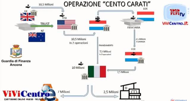 """Operazione internazionale """"Cento Carati"""", denunciata una 70enne di Loreto"""