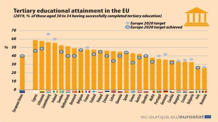 Percentuale di Diplomati in Italia rispetto al resto dell'europa
