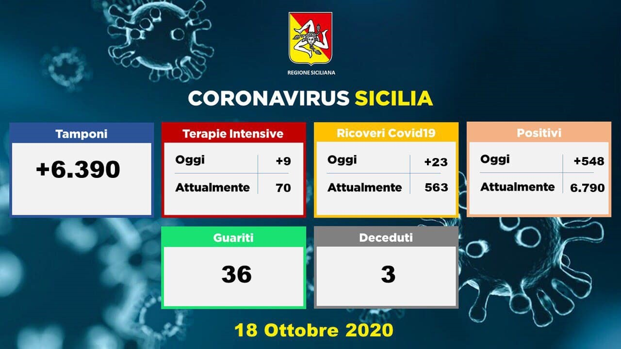 Nella Penisola 11705 con 780 contagi in più da coronavirus