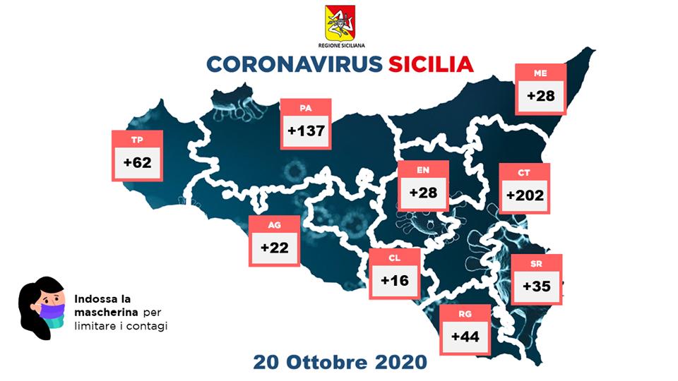 In Sicilia ci sarebbero altri mille positivi non conteggiati