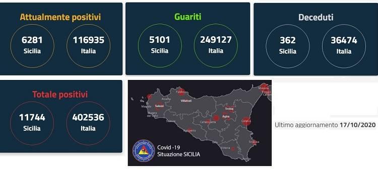 Due zone rosse: Sambuca di Sicilia (AG) e Mezzojuso (PA) ove sono positivi i Carabinieri