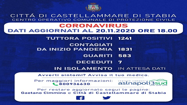 Castellammare: i guariti superano in numero i contagi