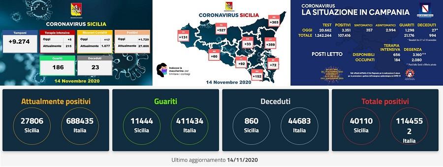 I dati Covid in Italia. Bronte (CT) e Misilmeri (PA) nuove zone rosse