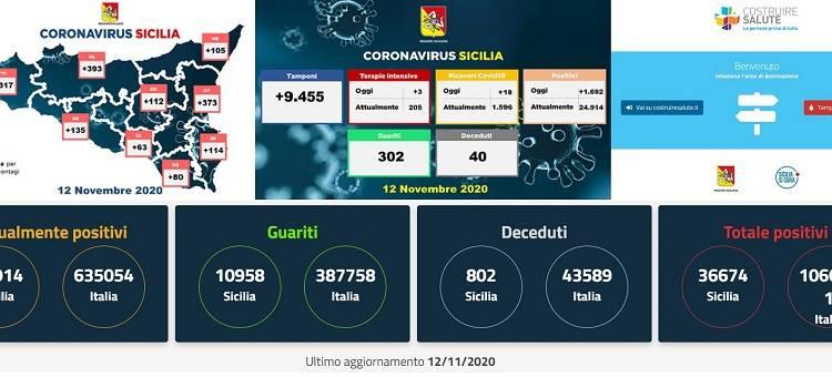 Aumentano i contagi in Sicilia
