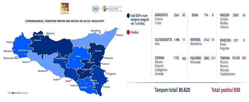 I dati in Sicilia vengono dalla campagna di monitoraggio del coronavirus avviata dalla Regione