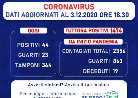 Castellammare di Stabia: aggiornamento dati Covid-19