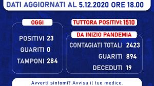 Comunicazione dalla Regione Campania su numeri Covid-19
