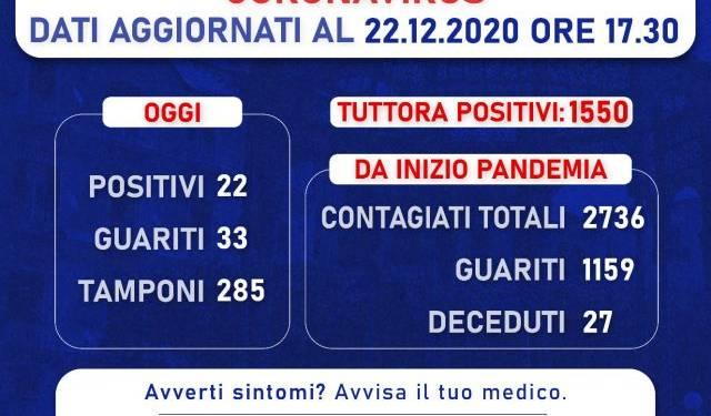Castellammare: aggiornamento numero positivi al Covid-19