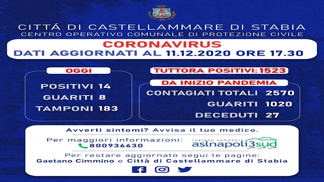 Castellammare, 14 nuovi cittadini positivi al coronavirus