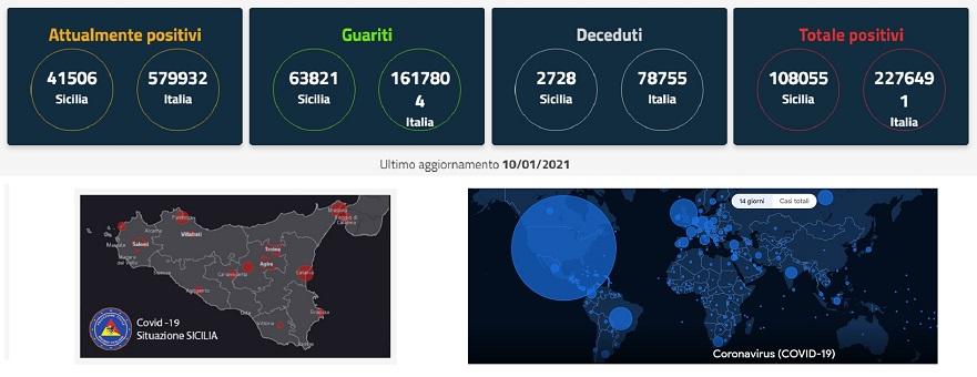 In Sicilia sale al 19,8 per cento il tasso di positività