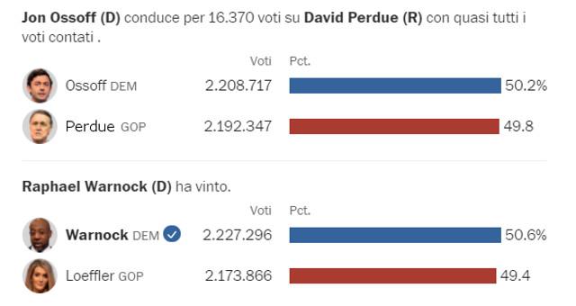 ballottaggio per il Senato in Georgia