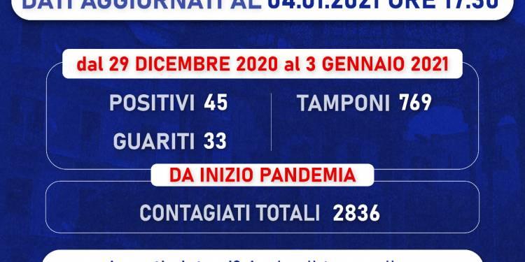 Bollettino Castellammare: altri 45 cittadini positivi al Covid