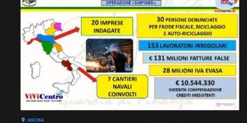 Guardia di Finanza Ancona